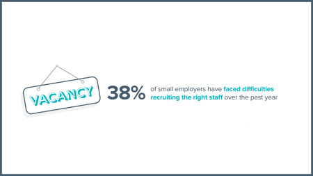 Small businesses faced difficulties recruiting the right staff