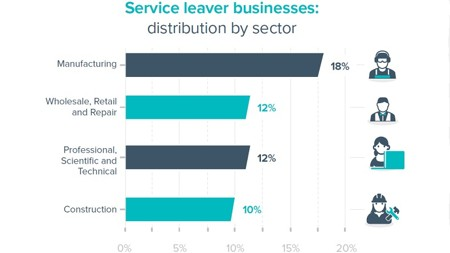 <b>Service leaver businesses: distribution by sector</b>