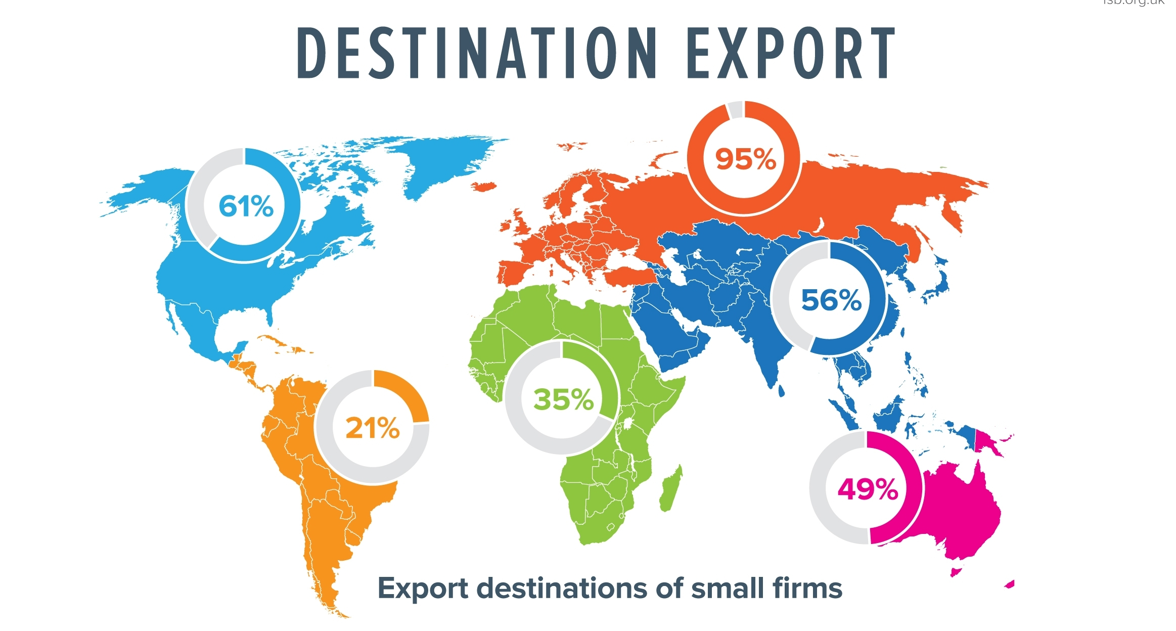 Export destinations
