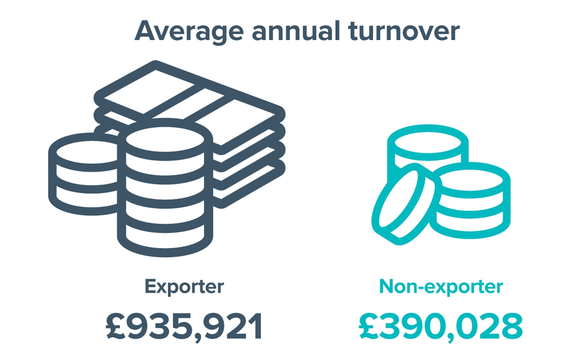Potential turnover for small business exporters