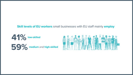 Skill levels of EU workers